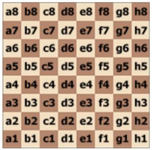 tablero algebraico de ajedrez